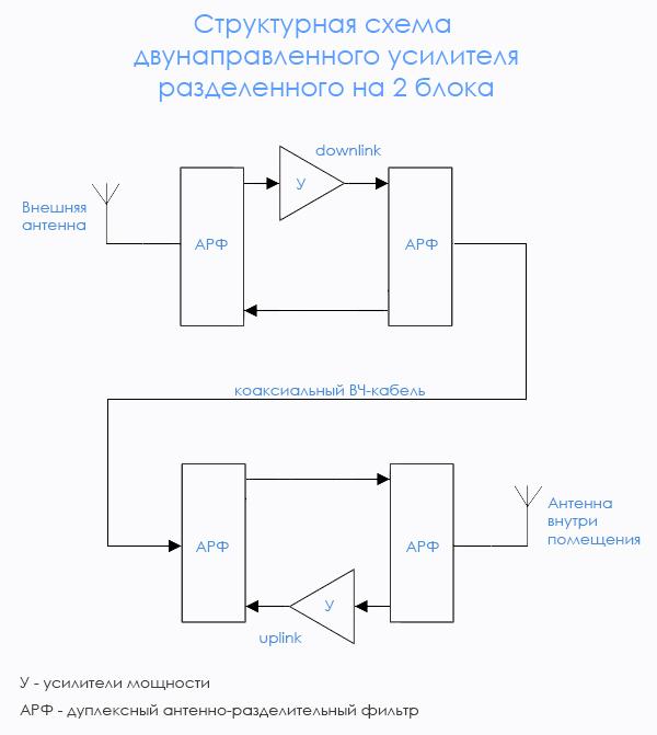 структурная схема которых