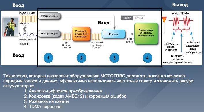 1317966295_mototrbo_digital-processing.j